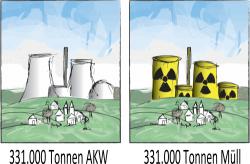 GKN I ist seit Abschaltung eine 331000-Tonnen-Ruine